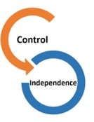 Independence of Control