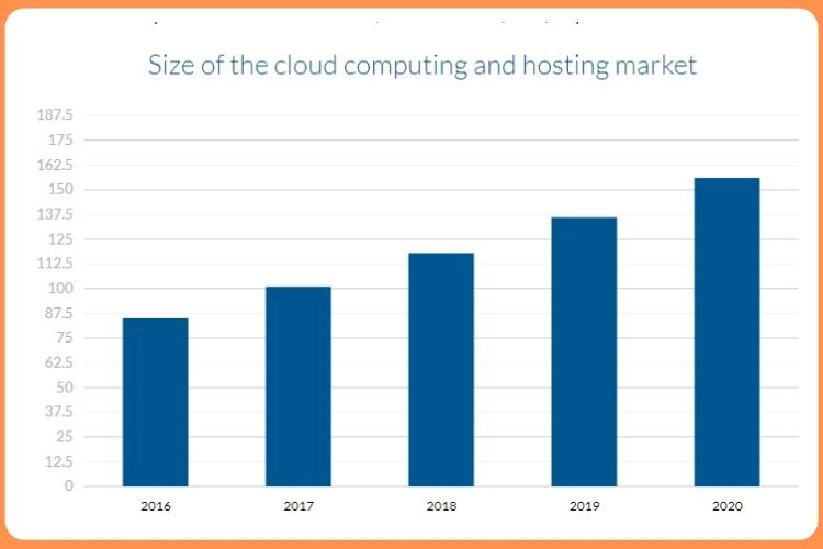 Size of the cloud computing and hosting market